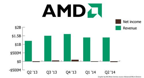 AMD's revenue and net income for the past five financial quarters.