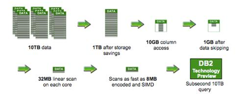 IBM's BLU acceleration technology speeds DB2 queries against large data sets.