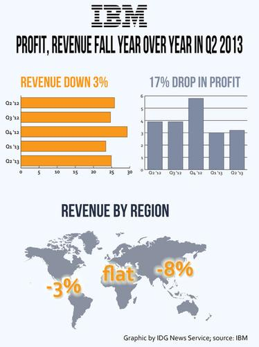 IBM's Q2 2013 results included losses in revenue and profit