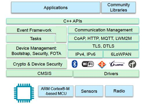 Diagram of the mbed OS architecture