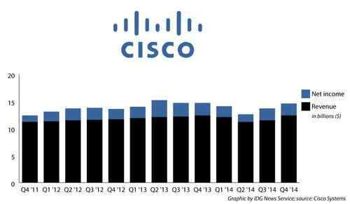 Cisco's revenue and net income for the past three years