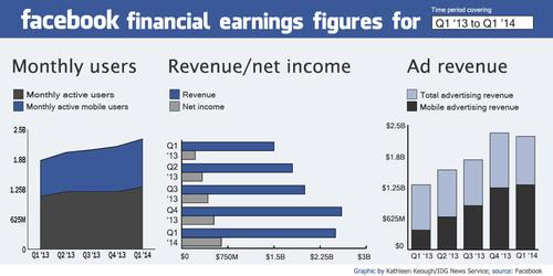 Facebook earnings for the past five financial quarters