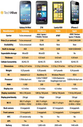 Here's how the Samsung Galaxy S4 Mini stacks up against its rivals, presented in handy-dandy chart form.