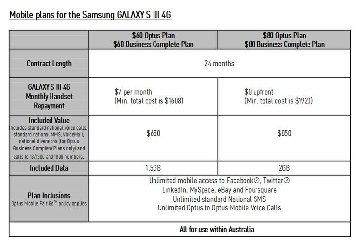 Optus 4G pricing plans