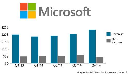 Microsoft's earnings to the fourth financial quarter of 2014