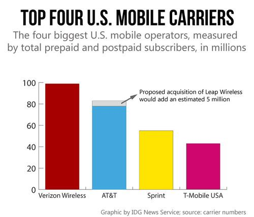 The top 4 U.S. mobile carriers, measured by subscriber numbers