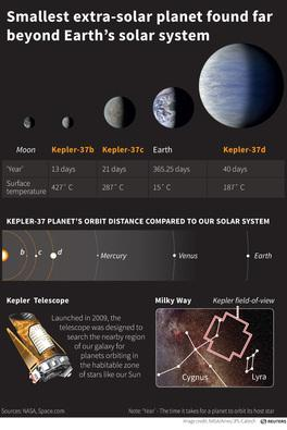 In Pictures: NASA - Kepler's most excellent space discoveries