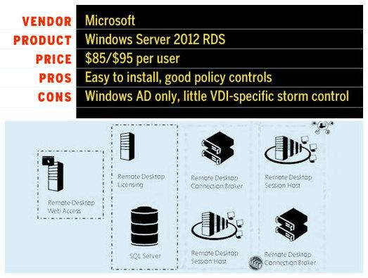 In Pictures: Citrix wins VDI faceoff