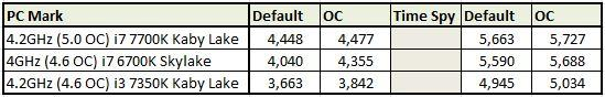 Raw results from Designare benchmarks