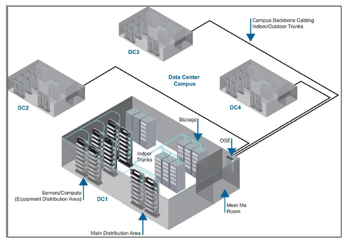 Figure 3: Connectivity within a data centre campus