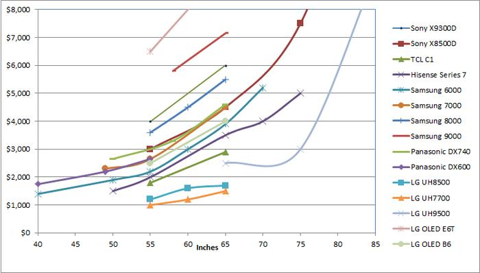 Flat screen cost per screen size across different ranges.
