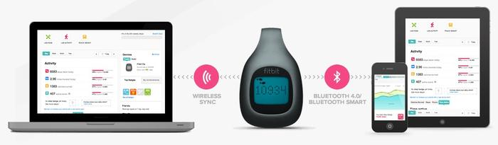 The Fitbit Zip will wirelesly sync with a PC or Mac and with an iPhone (iPhone 4S and above) or the new iPad.