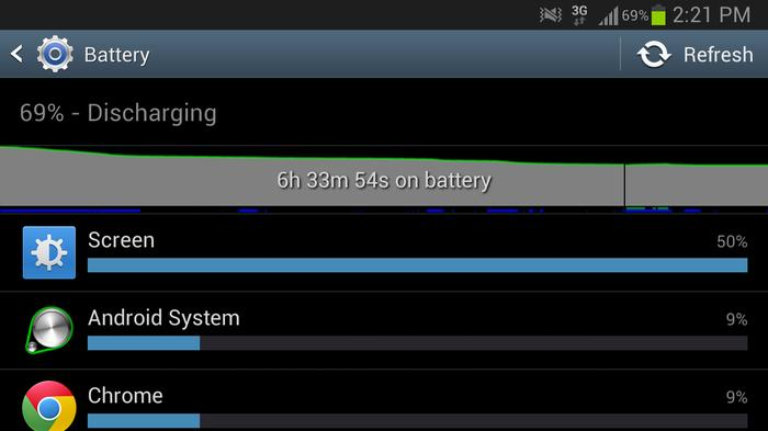 The Galaxy Note II's battery easily powered through a full day of use without needing a charge.