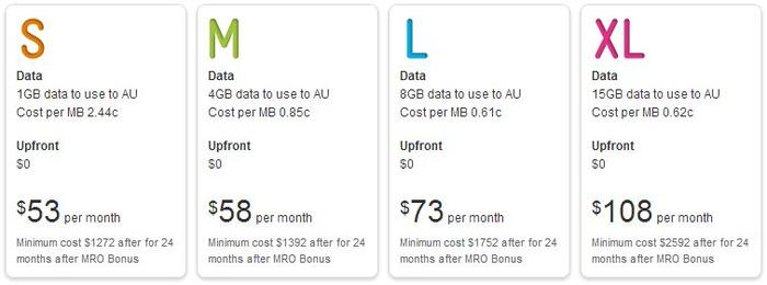 Telstra's pricing plans for the 32GB model 4th Generation iPad.
