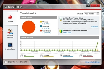 Trend Micro Australia Titanium Maximum Security 2012
